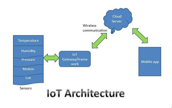 How does internet of things works simple explanation of for Architecture iot