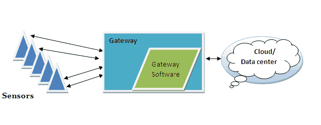 IoT Gateway Architecture : Overview of Gateway Software