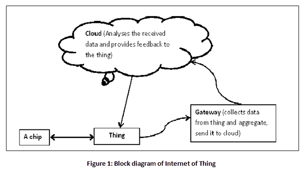 Industrial Internet of things block diagram