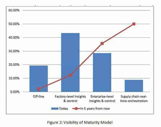 Industrial Internet of Things - visibility of maturity model
