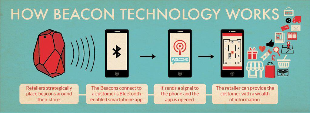 How does Beacon Technology work? – Simple explanation with examples